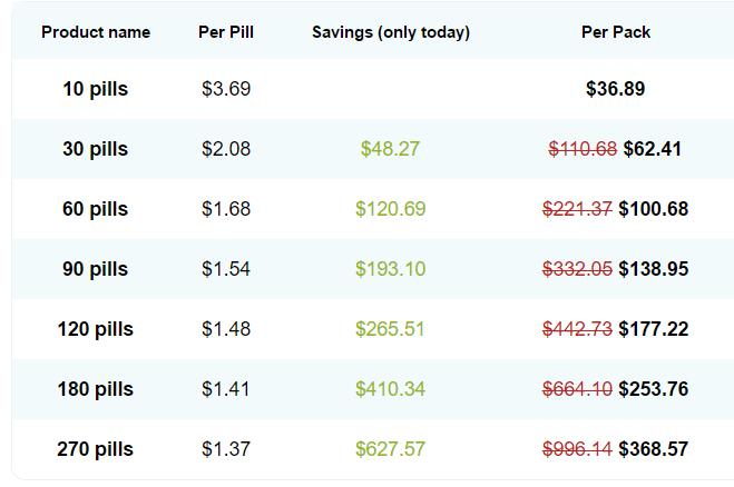 How to Buy Erectol Plus Online